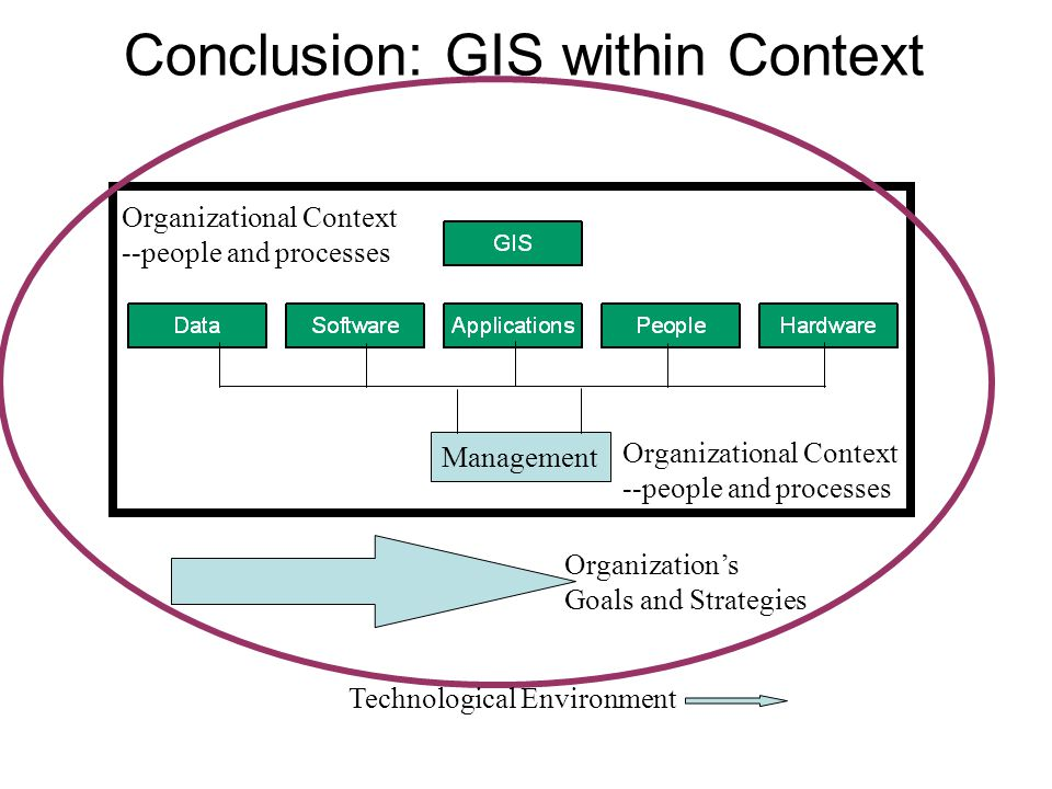 Conclusion: GIS within Context