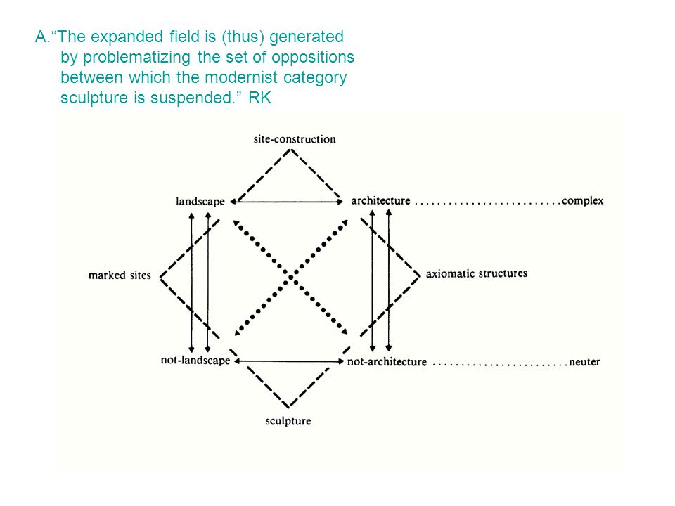 A. The expanded field is (thus) generated by problematizing the set of oppositions between which the modernist category sculpture is suspended. RK