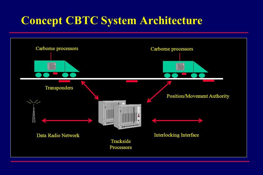 Concept CBTC System Architecture