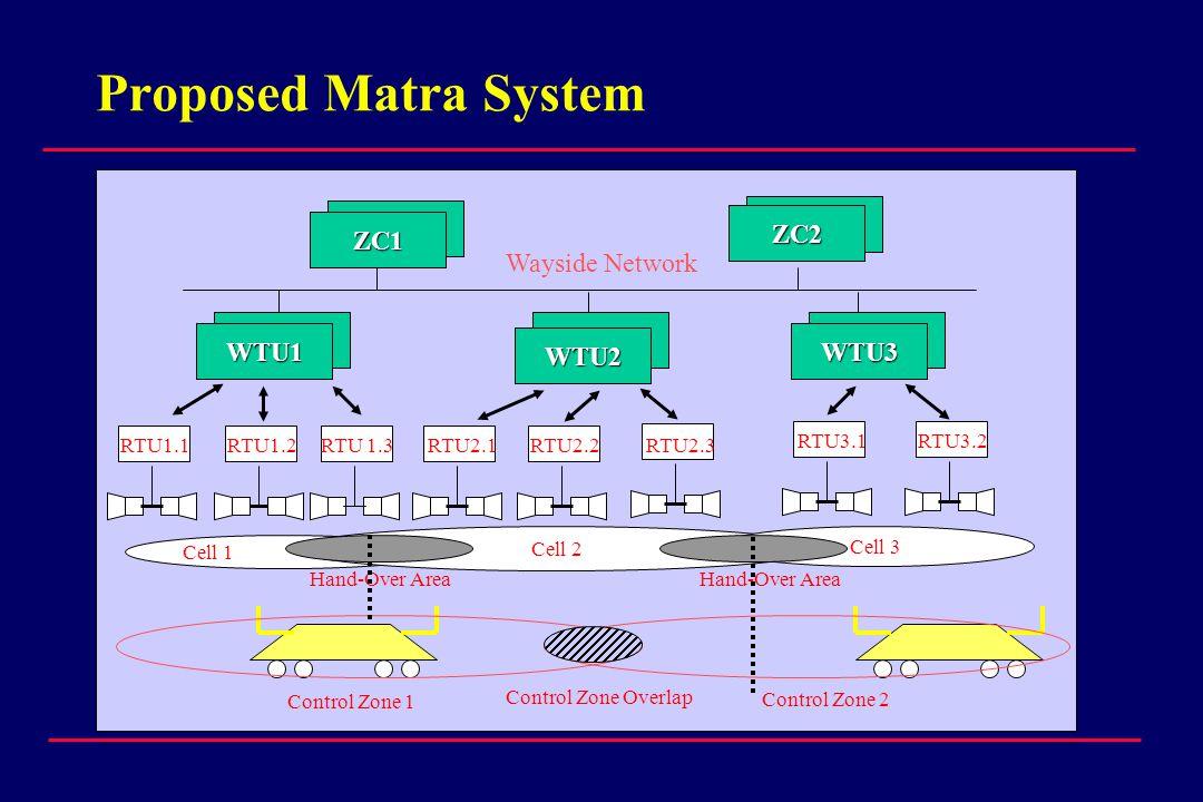 Proposed Matra System ZC1 ZC2 Wayside Network WTU1 WTU2 WTU3 RTU1.1