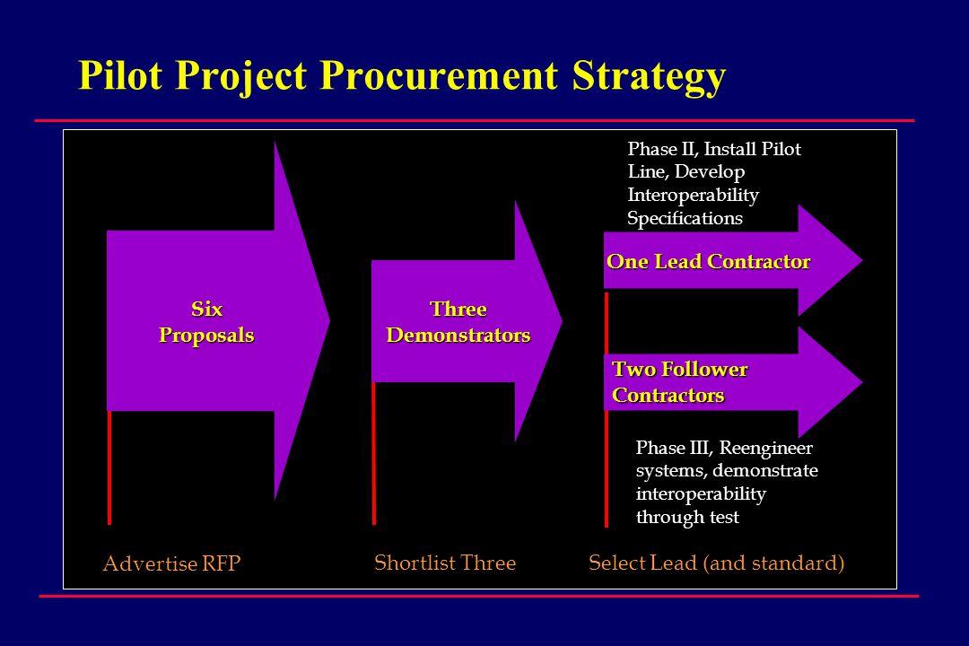 Pilot Project Procurement Strategy