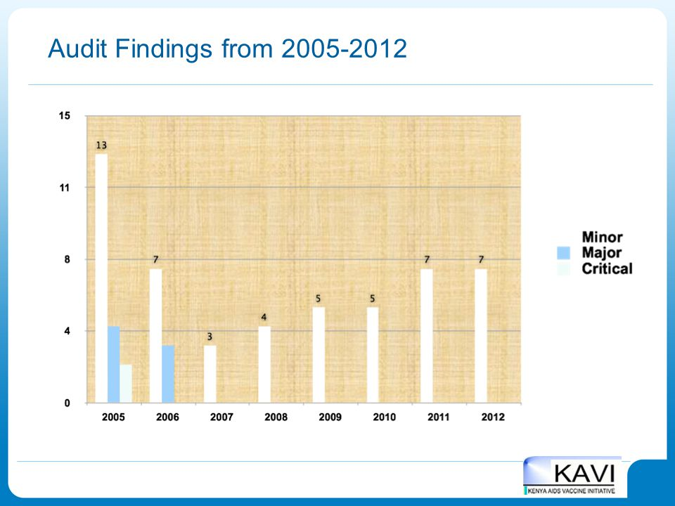 Audit Findings from 2005-2012