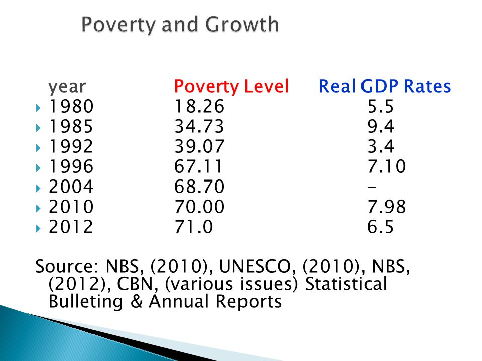 Poverty and Growth year Poverty Level Real GDP Rates 1980 18.26 5.5