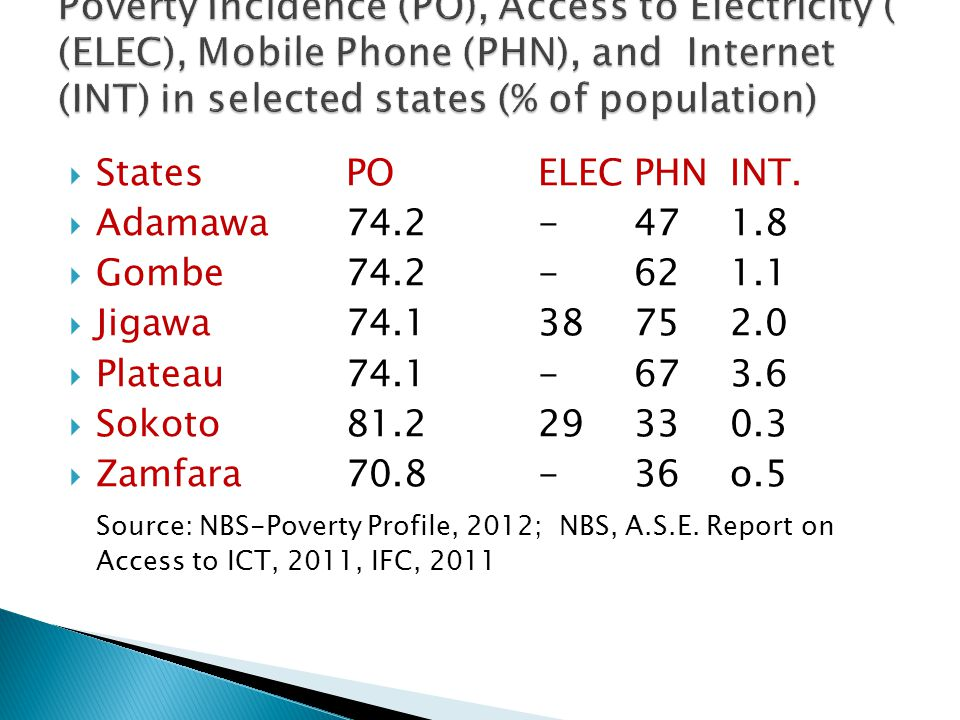 Poverty Incidence (PO), Access to Electricity ( (ELEC), Mobile Phone (PHN), and Internet (INT) in selected states (% of population)