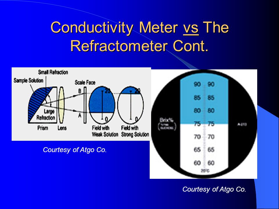 Conductivity Meter vs The Refractometer Cont.