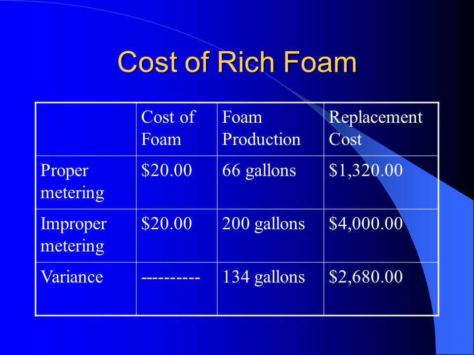 Cost of Rich Foam Cost of Foam Foam Production Replacement Cost