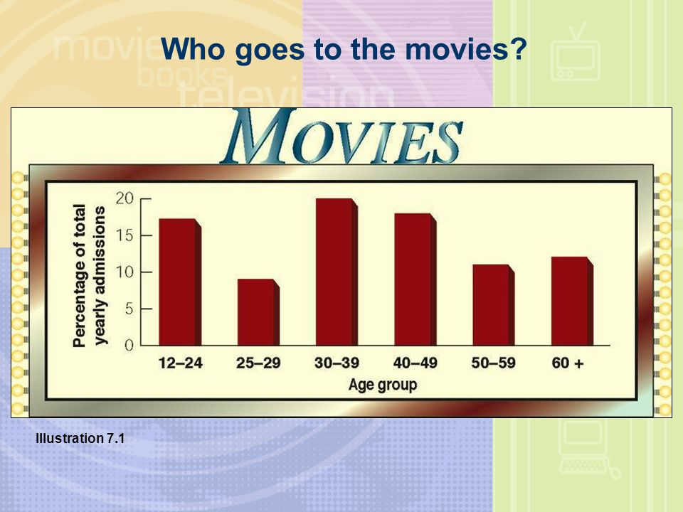 Who goes to the movies Illustration 7.1