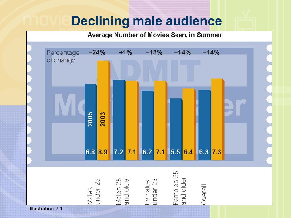 Declining male audience