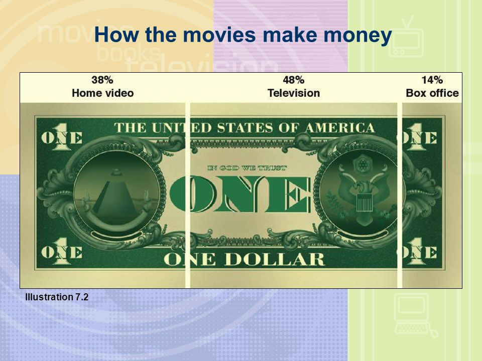 How the movies make money