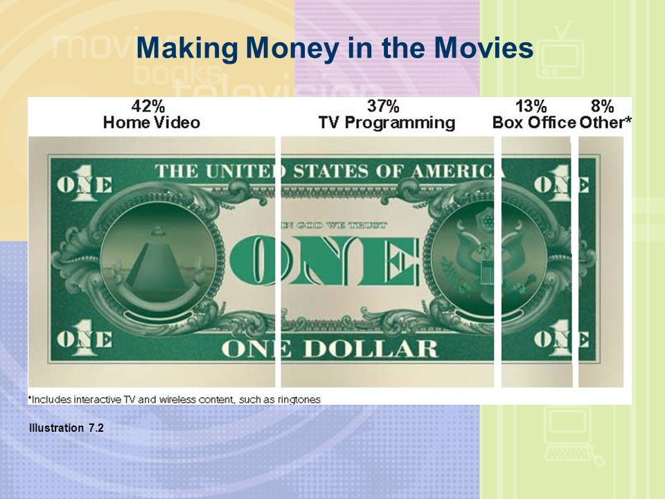 Making Money in the Movies