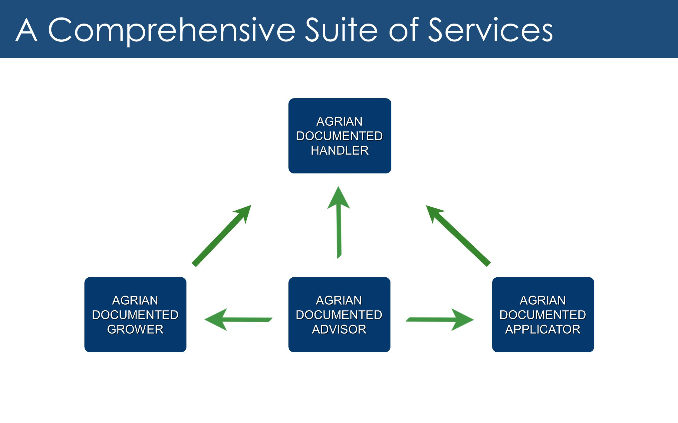 A Comprehensive Suite of Services