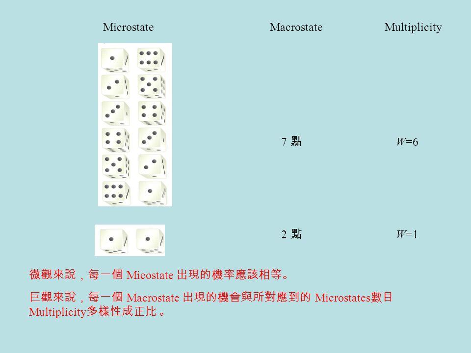 Microstate Macrostate. Multiplicity. 7 點. W=6. 2 點. W=1. 微觀來說,每一個 Micostate 出現的機率應該相等。