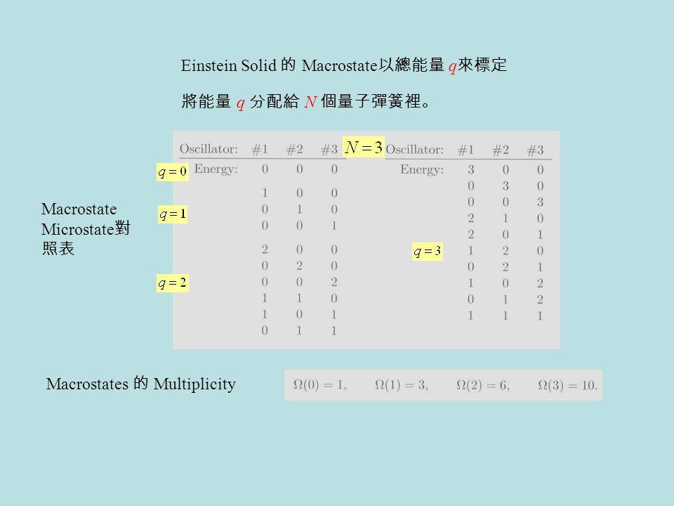 Einstein Solid 的 Macrostate以總能量 q來標定