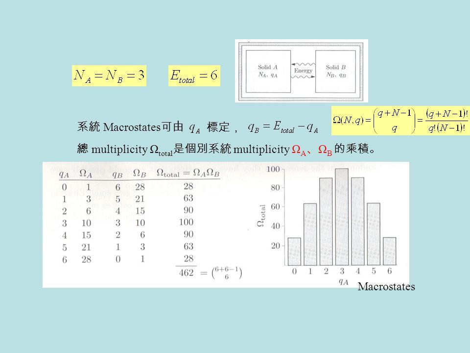系統 Macrostates可由 標定, 總 multiplicity Ωtotal是個別系統 multiplicity ΩA、ΩB 的乘積。 Macrostates