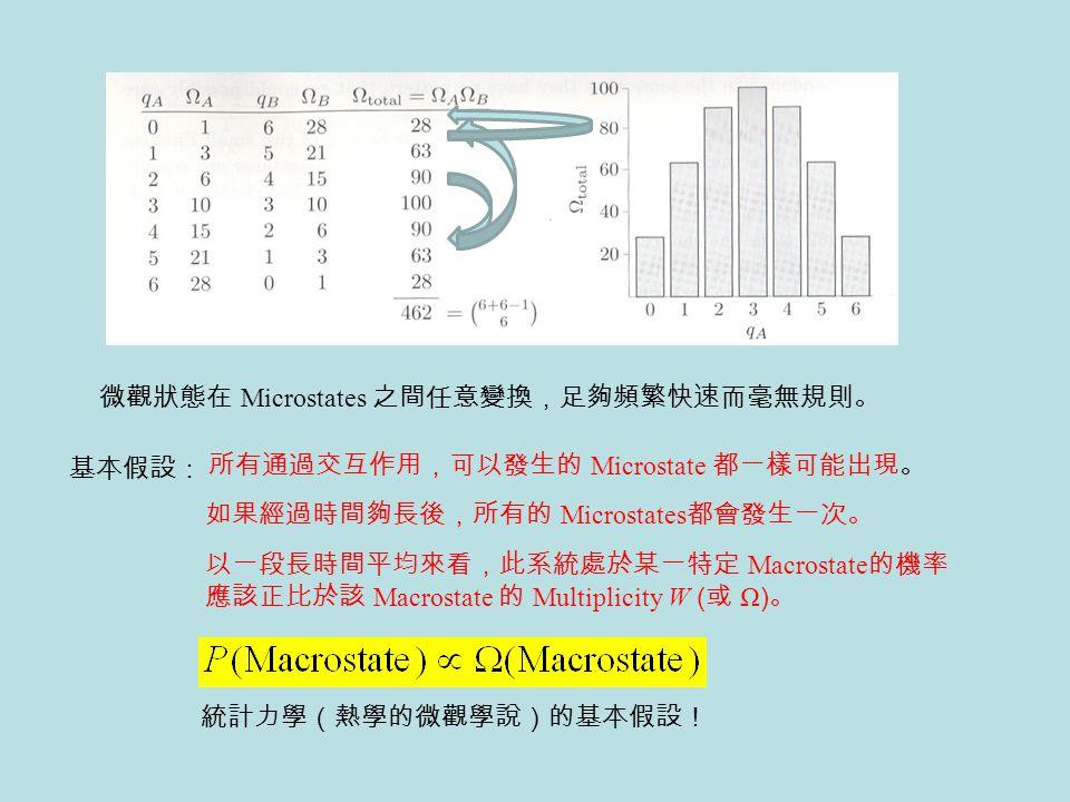 微觀狀態在 Microstates 之間任意變換,足夠頻繁快速而毫無規則。