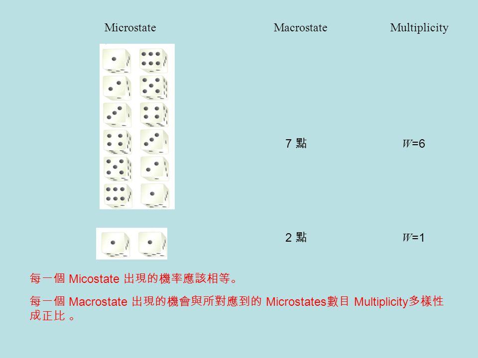 Microstate Macrostate. Multiplicity. 7 點. W=6. 2 點. W=1. 每一個 Micostate 出現的機率應該相等。