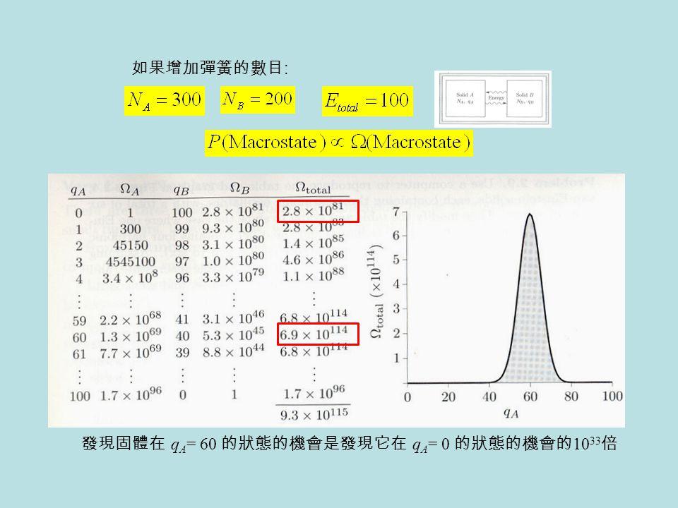 如果增加彈簧的數目: 發現固體在 qA= 60 的狀態的機會是發現它在 qA= 0 的狀態的機會的1033倍