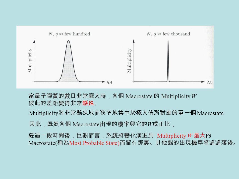 當量子彈簧的數目非常龐大時,各個 Macrostate 的 Multiplicity W
