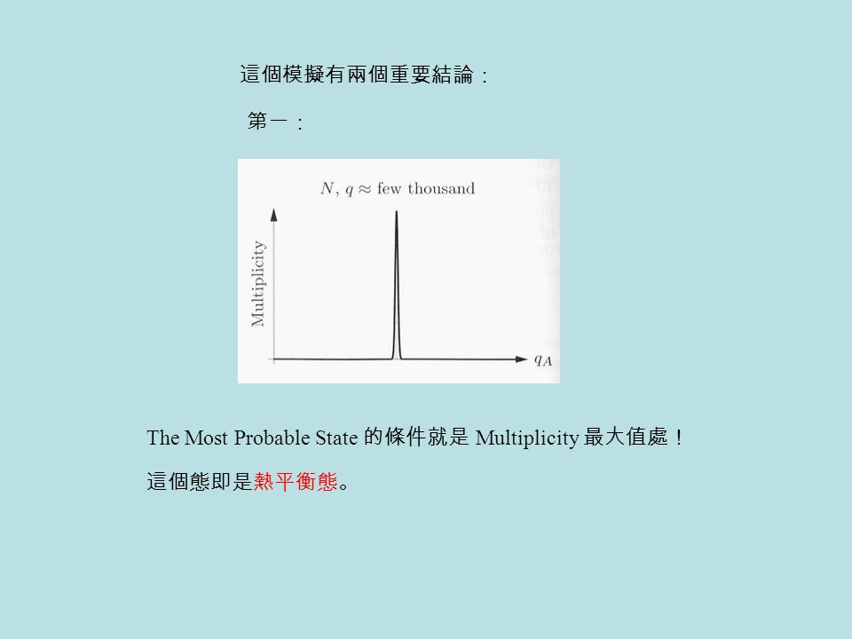 這個模擬有兩個重要結論: 第一: The Most Probable State 的條件就是 Multiplicity 最大值處! 這個態即是熱平衡態。