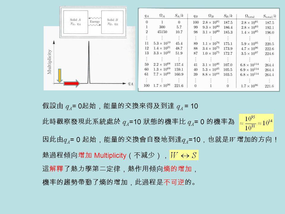假設由 qA= 0起始,能量的交換來得及到達 qA = 10