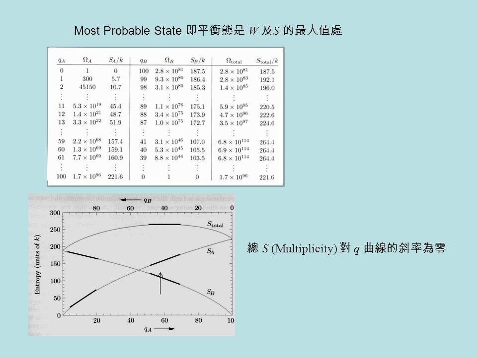 Most Probable State 即平衡態是 W 及S 的最大值處
