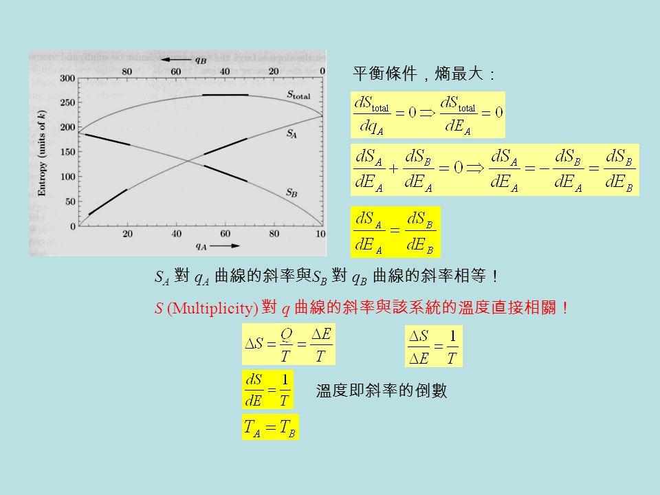 平衡條件,熵最大: SA 對 qA 曲線的斜率與SB 對 qB 曲線的斜率相等! S (Multiplicity) 對 q 曲線的斜率與該系統的溫度直接相關! 溫度即斜率的倒數