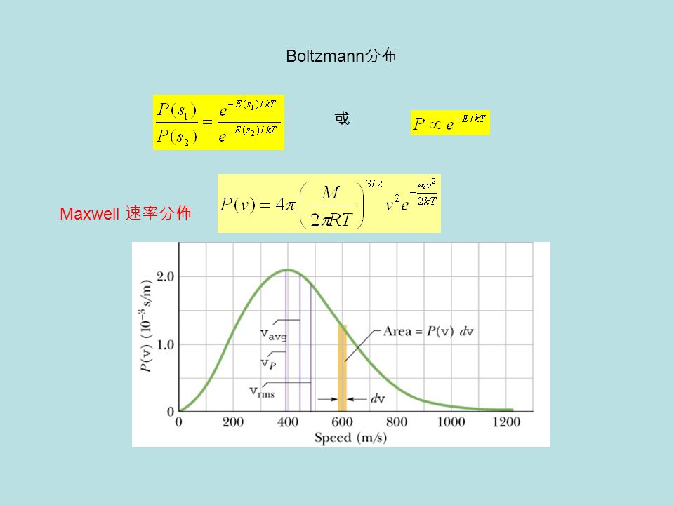 Boltzmann分布 或 Maxwell 速率分佈