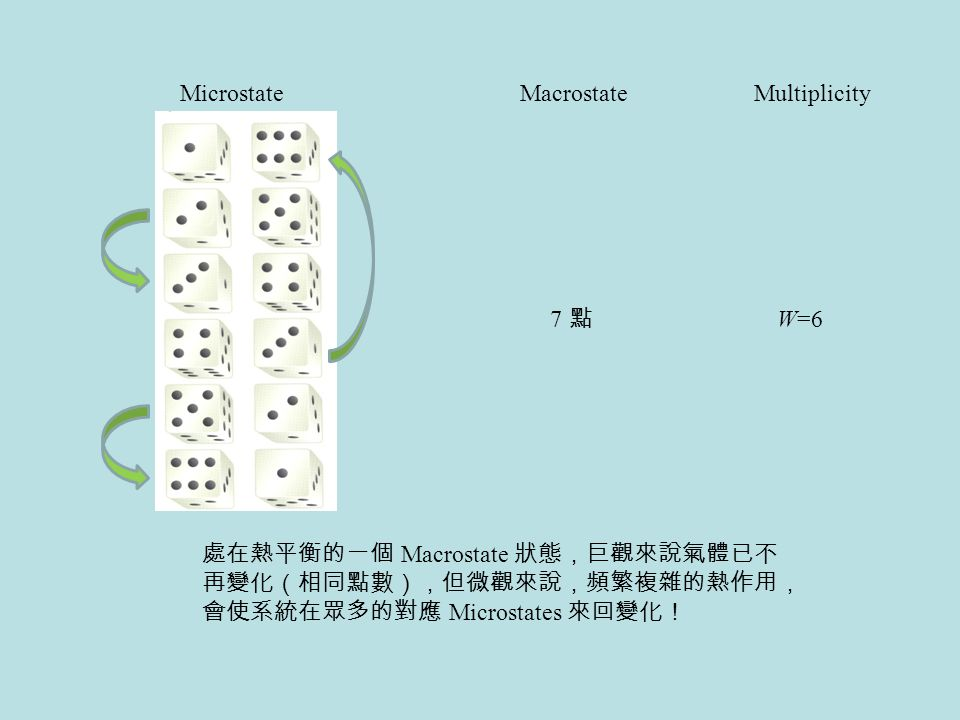 Microstate Macrostate. Multiplicity. 7 點. W=6.