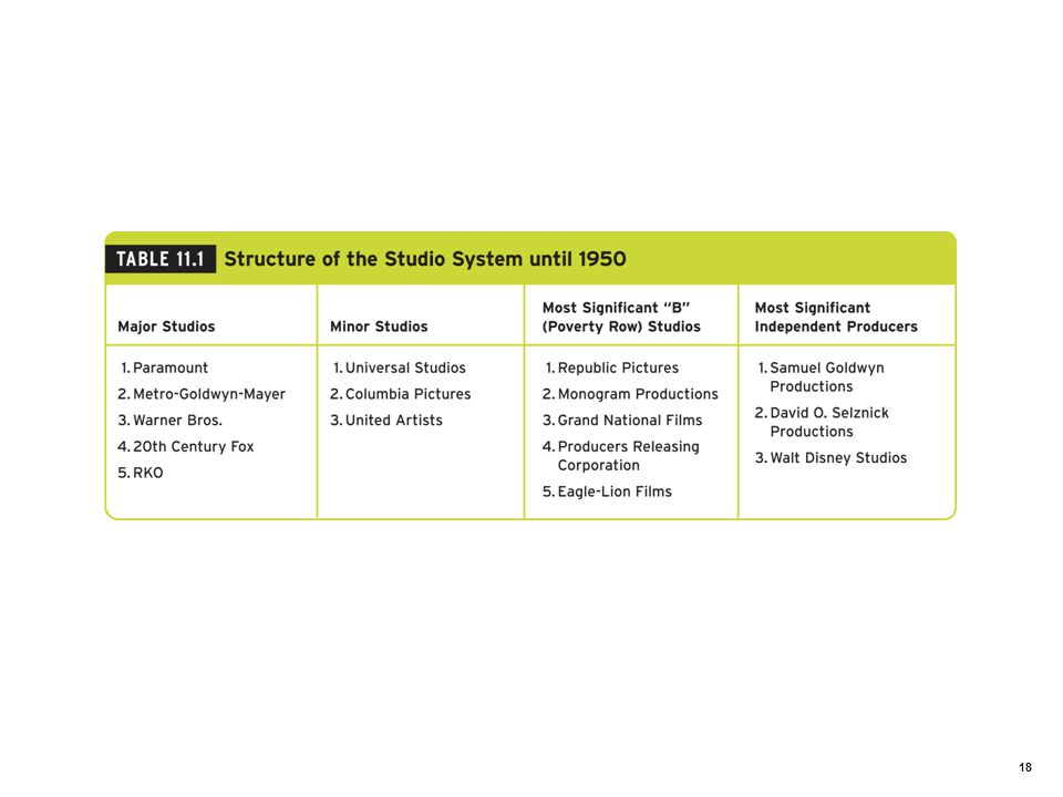 Table 11.1: Structure of the Studio System until 1950.