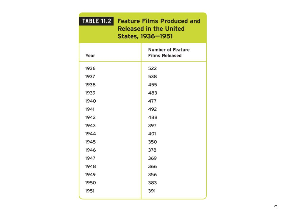Table 11.2: Feature Films Produced and Released in the United States 1936–1951