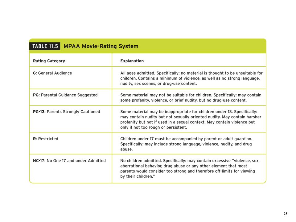 Table 11.5 MPAA Movie-Rating System