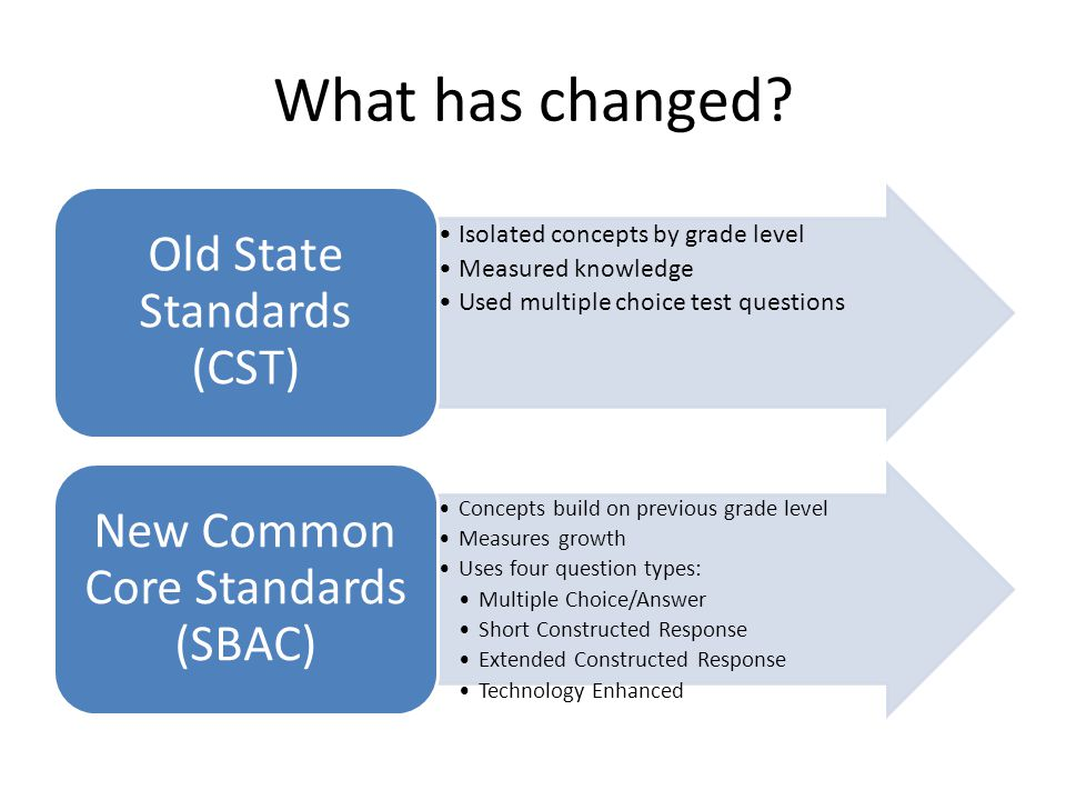 What has changed Isolated concepts by grade level Measured knowledge