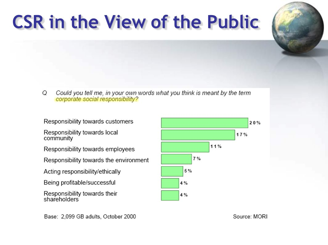 CSR in the View of the Public