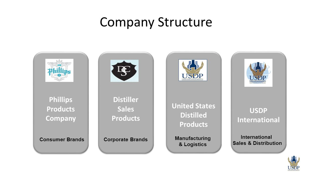Company Structure Phillips Products Company Distiller Sales Products