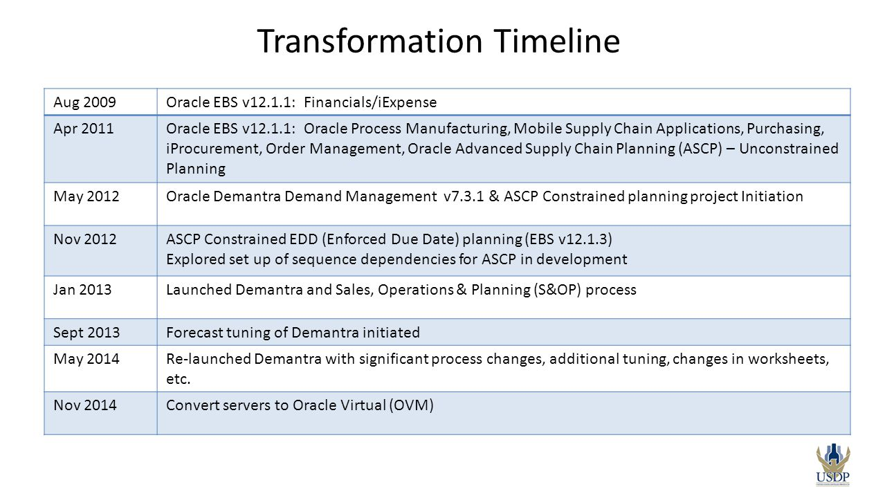 Transformation Timeline