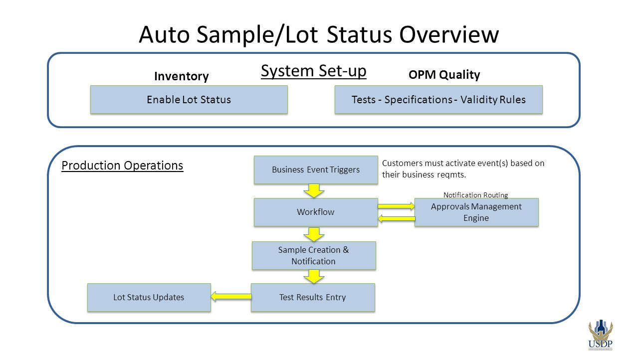 Auto Sample/Lot Status Overview
