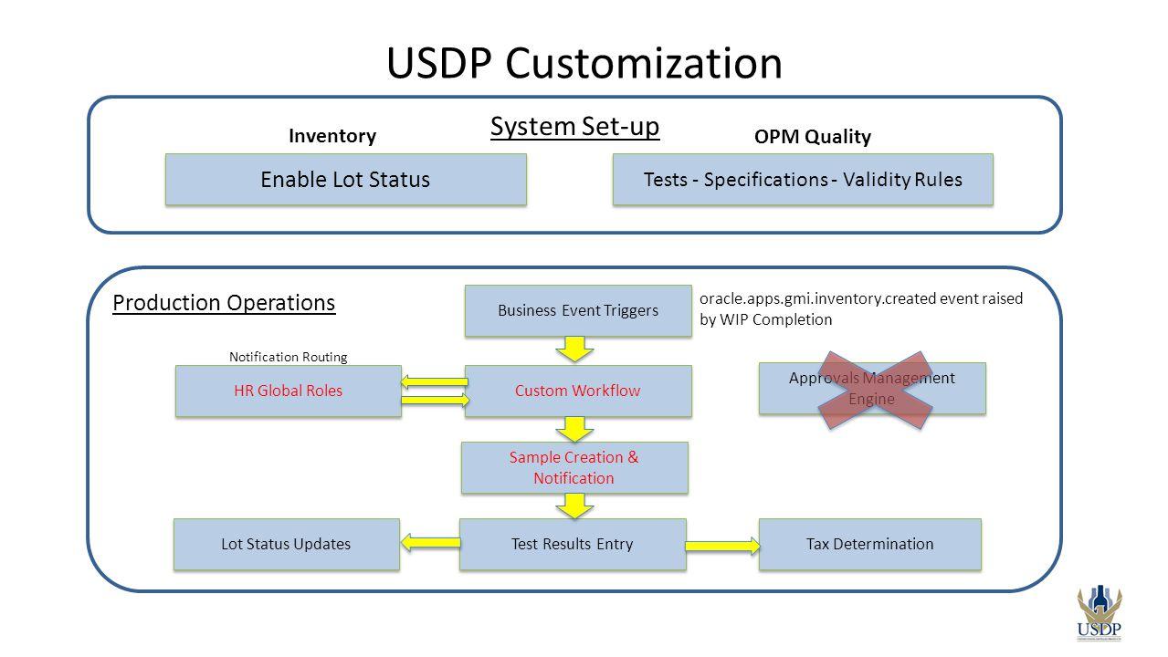 USDP Customization System Set-up Enable Lot Status