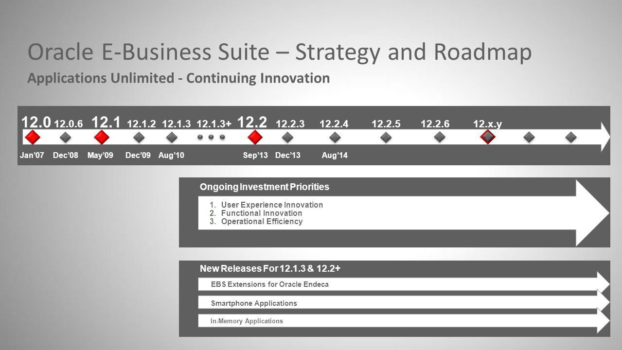 Oracle E-Business Suite – Strategy and Roadmap