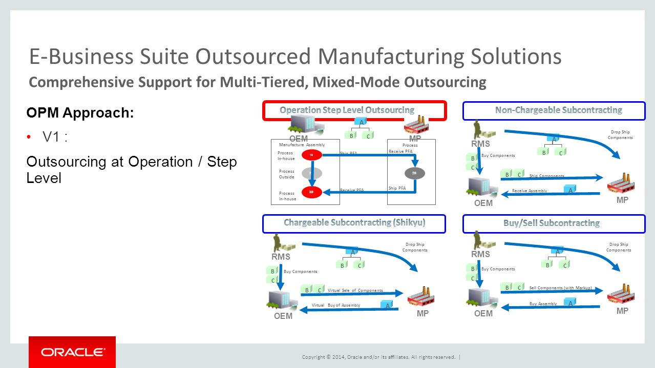 E-Business Suite Outsourced Manufacturing Solutions
