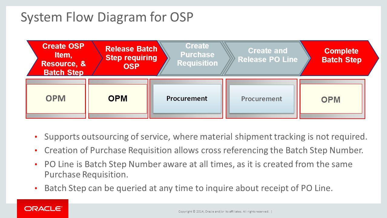 System Flow Diagram for OSP
