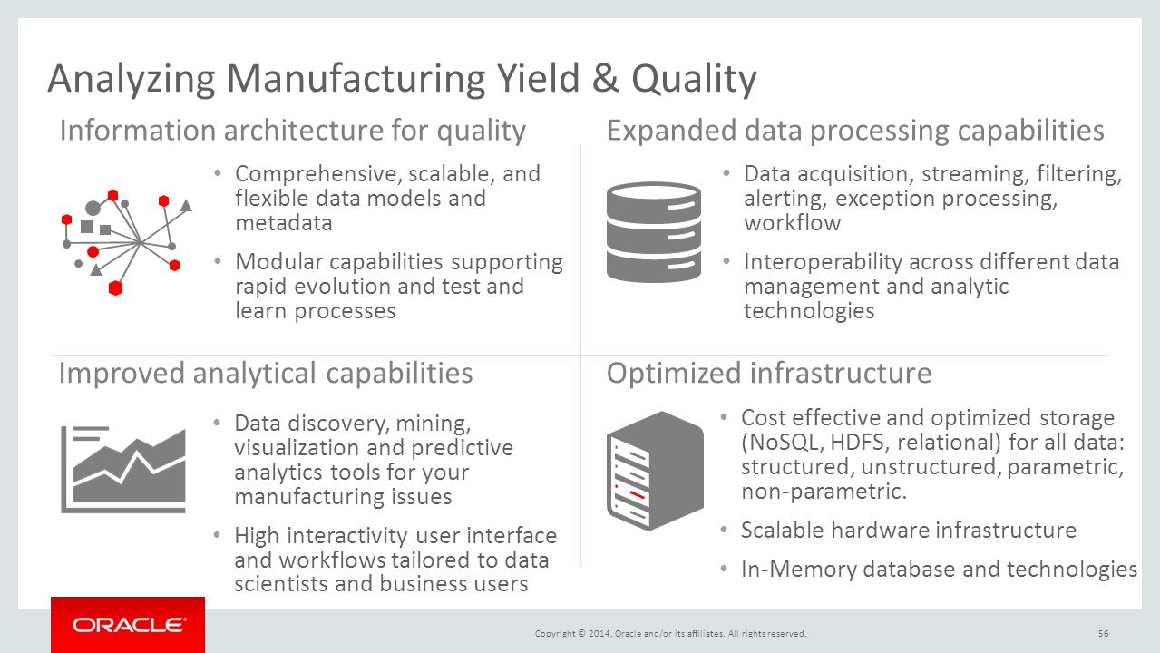 Analyzing Manufacturing Yield & Quality
