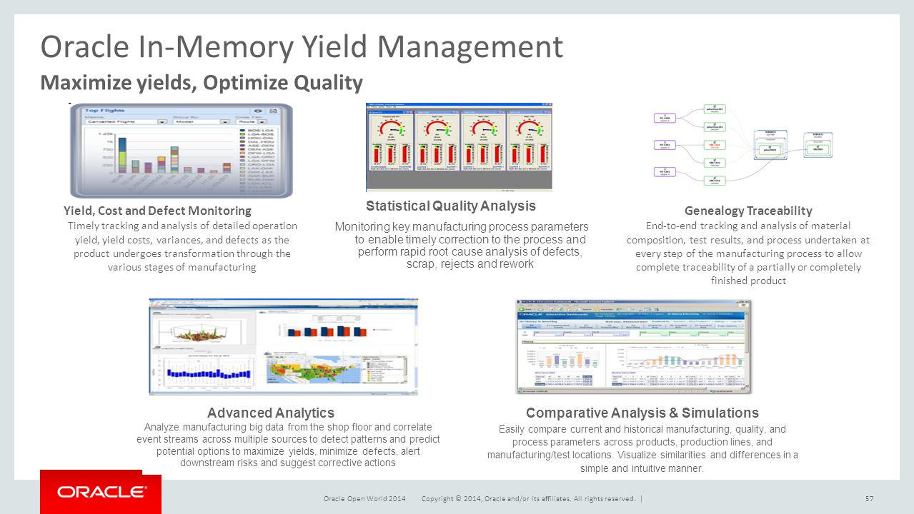 Oracle In-Memory Yield Management
