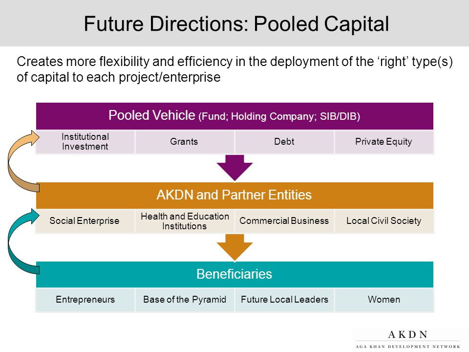 Future Directions: Pooled Capital
