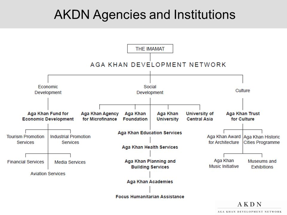 AKDN Agencies and Institutions