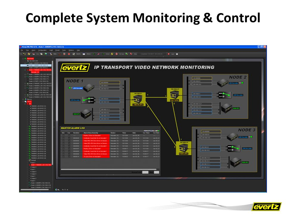 Complete System Monitoring & Control