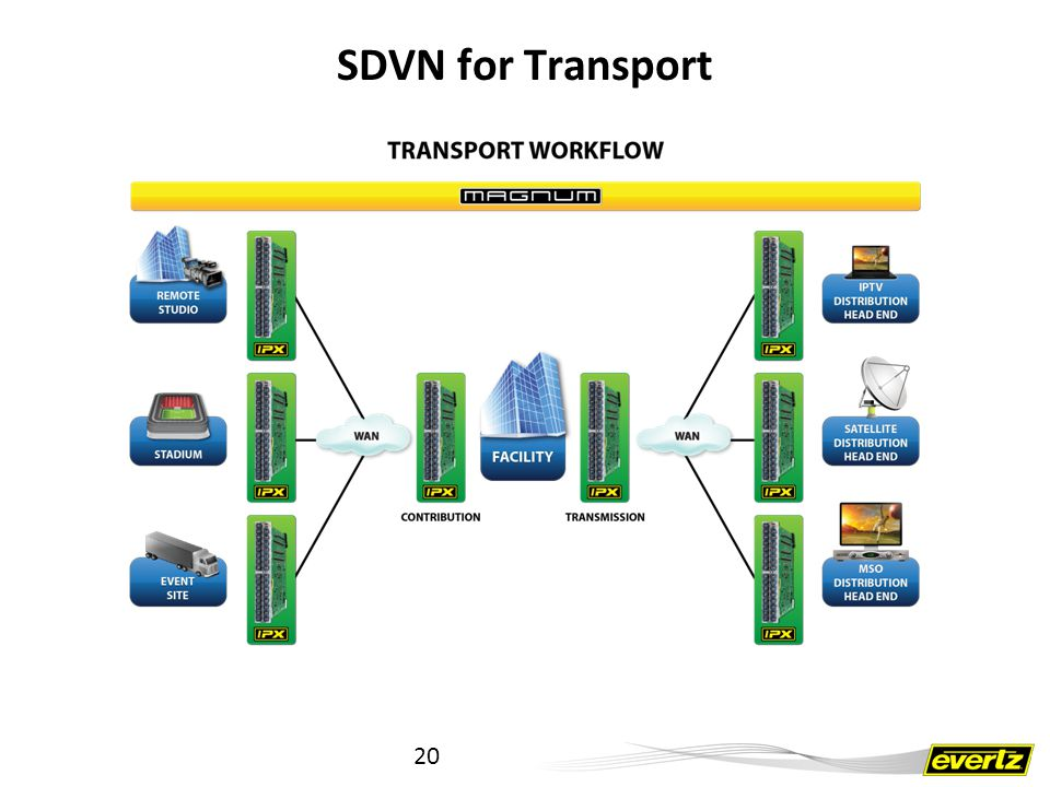 SDVN for Transport