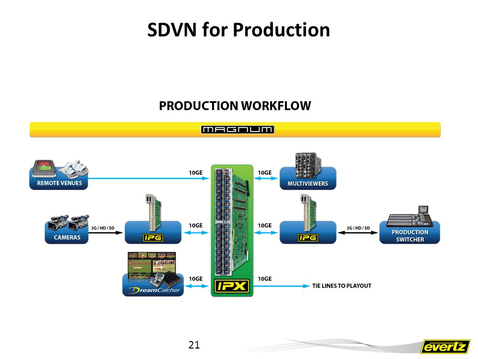 SDVN for Production