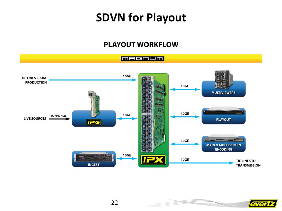 SDVN for Playout