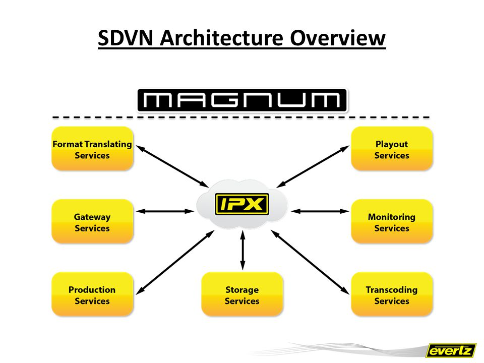 SDVN Architecture Overview