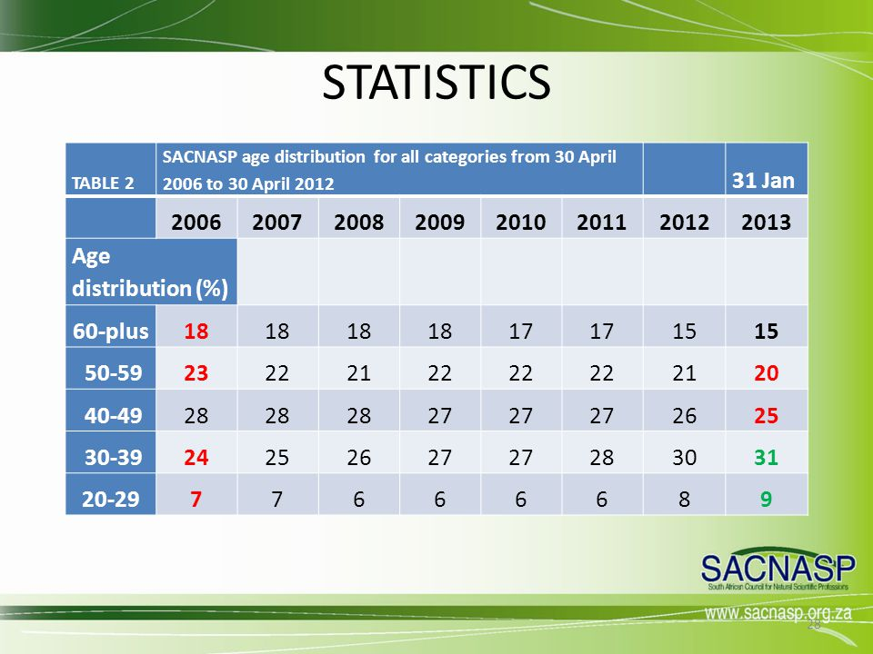 STATISTICS TABLE 2. SACNASP age distribution for all categories from 30 April 2006 to 30 April 2012.